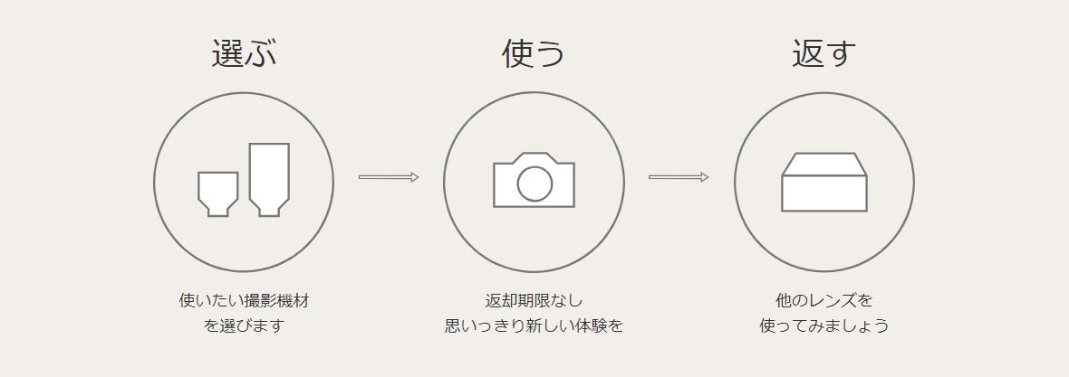 GooPass 利用方法 画像